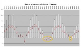 2011_2014_temperatury_zyrardow
