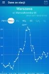 SMOG_wykres