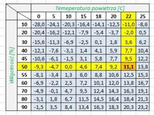 punkt rosy tabela
